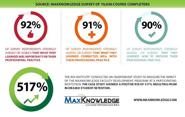 SOURCE: MAXKNOWLEDGE SURVEY OF 70,000 COURSE COMPLETERS         92%                                 91%                   ...