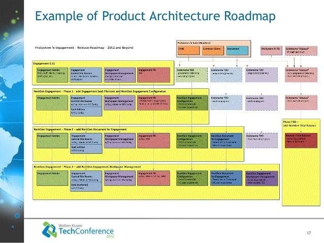 Max Poliashenko - Enterprise Product Architecture
