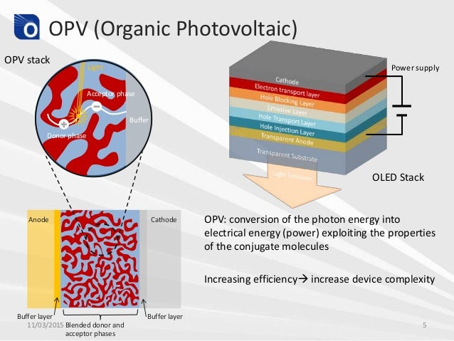 Organic Photovoltaics Thin-Film Processing Considerations