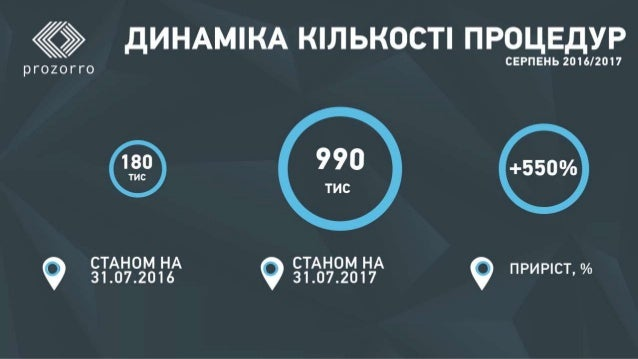 Статистика ProZorro за рік роботи 2017/07/31