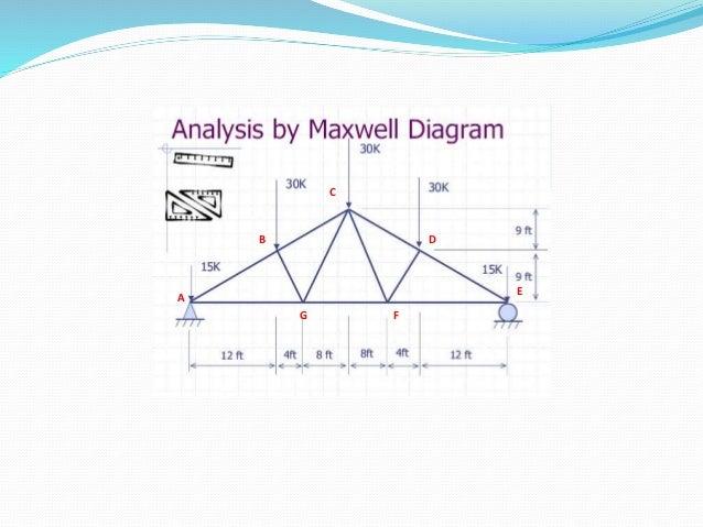 Maxwell diagram lec a c b e d g f 3 ccuart Gallery