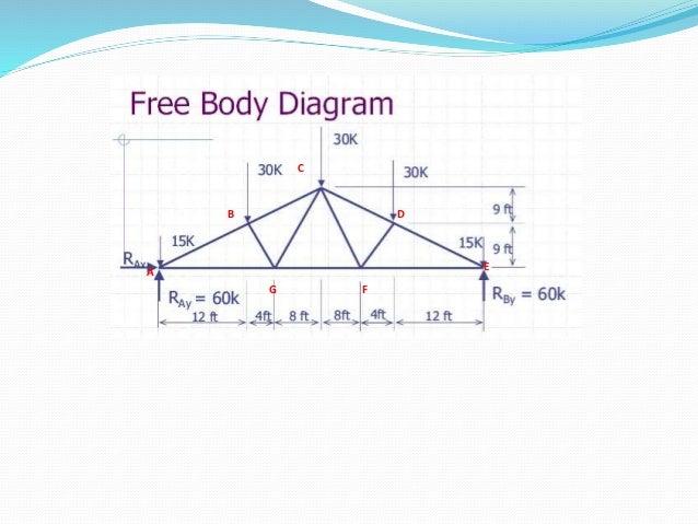 Maxwell Diagram Lec