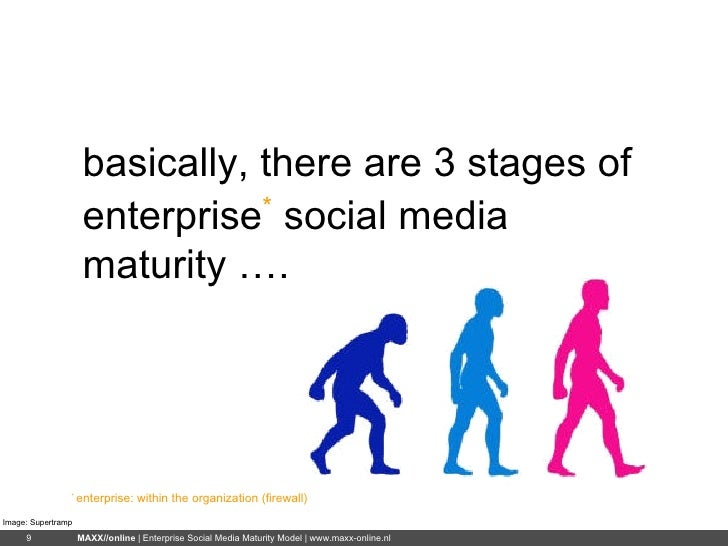 basically, there are 3 stages of enterprise *  social media maturity …. *  enterprise: within the organization (firewall) ...