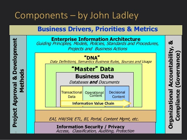 The Chief Data Officer's Agenda: The Power of Data Strategy