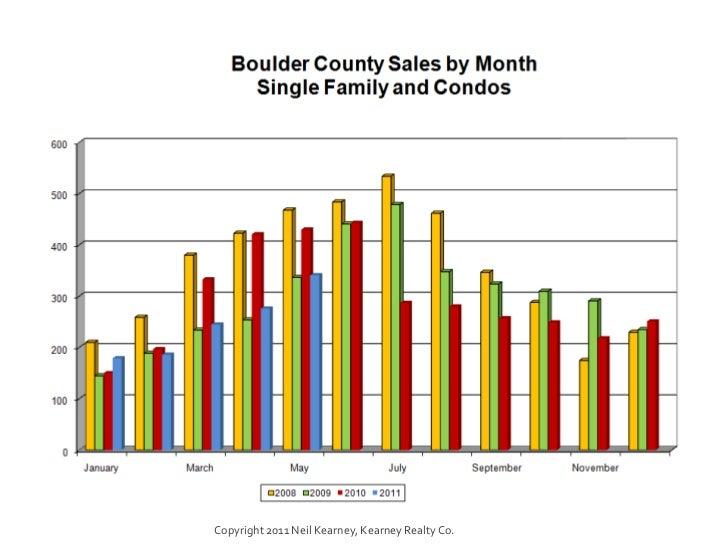Boulder County - May 2011 Real Estate Statistics Slide 2