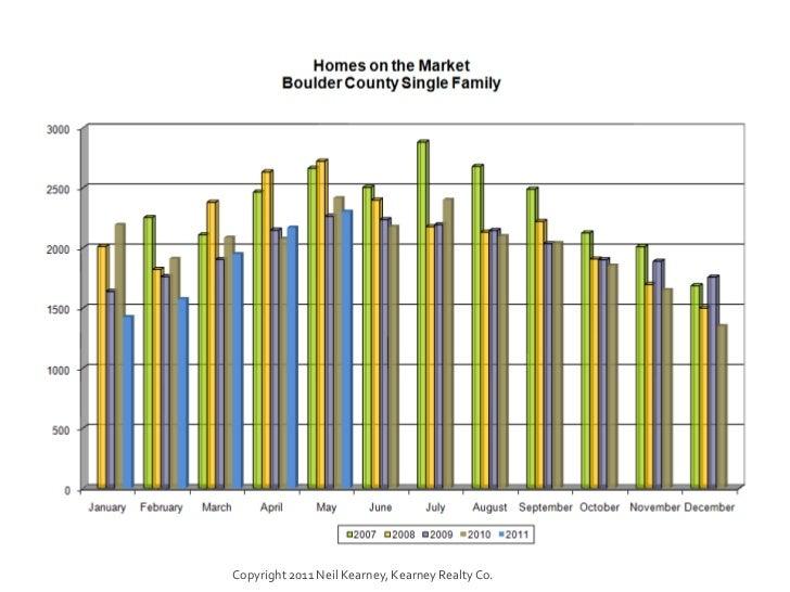 Boulder County - May 2011 Real Estate Statistics Slide 3