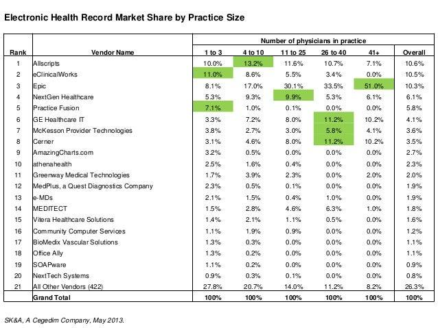 may 2013 ehr market share