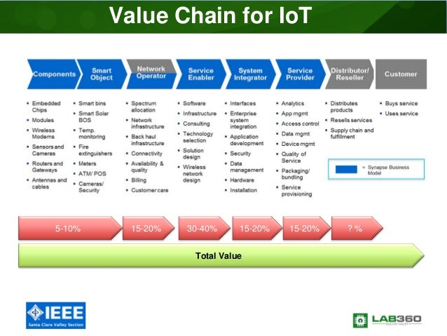 Business Models For Iot And Wearables