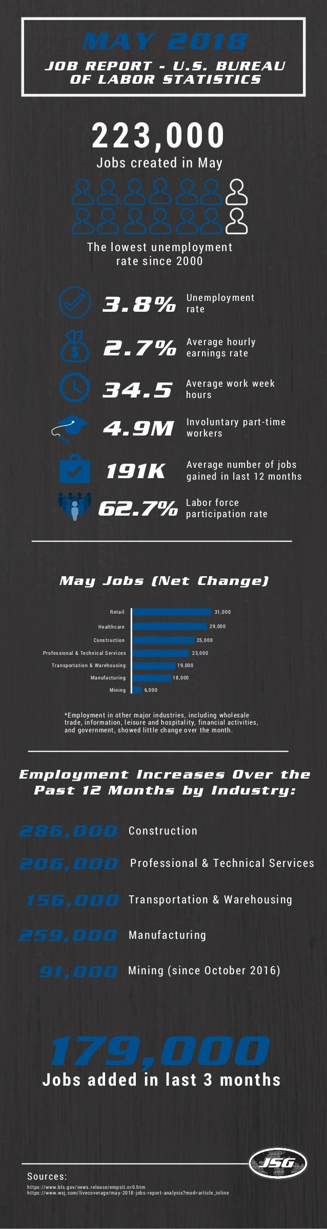 MAY 2018 JOB REPORT - U.S. BUREAU OF LABOR STATISTICS Employment Increases Over the Past 12 Months by Industry: 223,000 Jo...