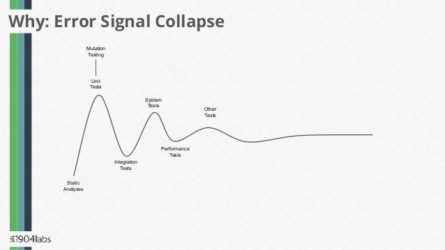 Why: Error Signal Collapse Static Analyses Unit Tests Integration Tests System Tests Performance Tests Other Tests Mutatio...