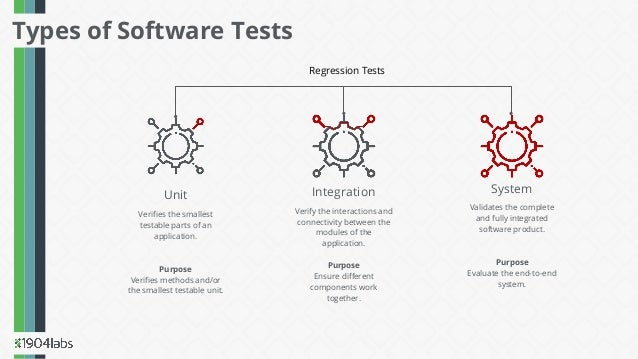 Types of Software Tests Verifies the smallest testable parts of an application. Purpose Verifies methods and/or the smallest...