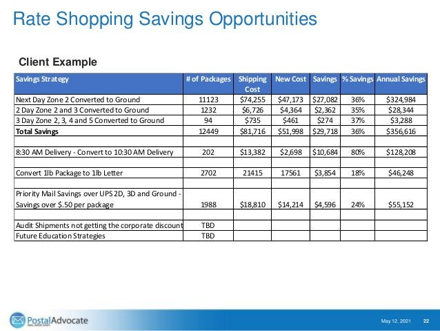 USPS® Permit Account Optimization We have a defined process that streamlines this spend from a visibility perspective and ...