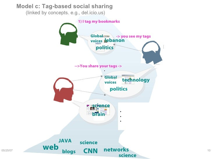 Model c: Tag-based social sharing  (linked by concepts. e.g., del.icio.us) 1) I tag my bookmarks   -> you see my tags  -->...