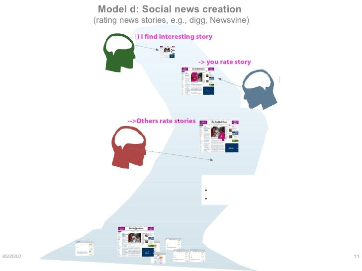 Model d: Social news creation  (rating news stories, e.g., digg, Newsvine) 1) I find interesting story   -> you rate story...