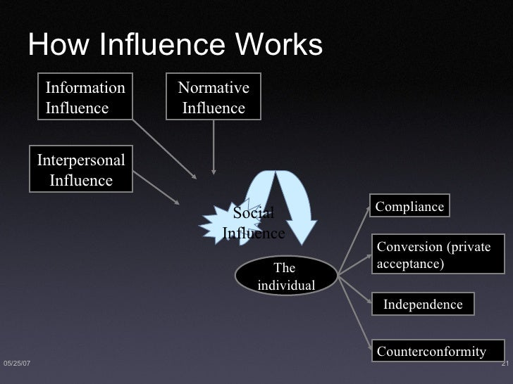 How Influence Works   The  individual Conversion (private  acceptance) Independence Counterconformity Information Influenc...