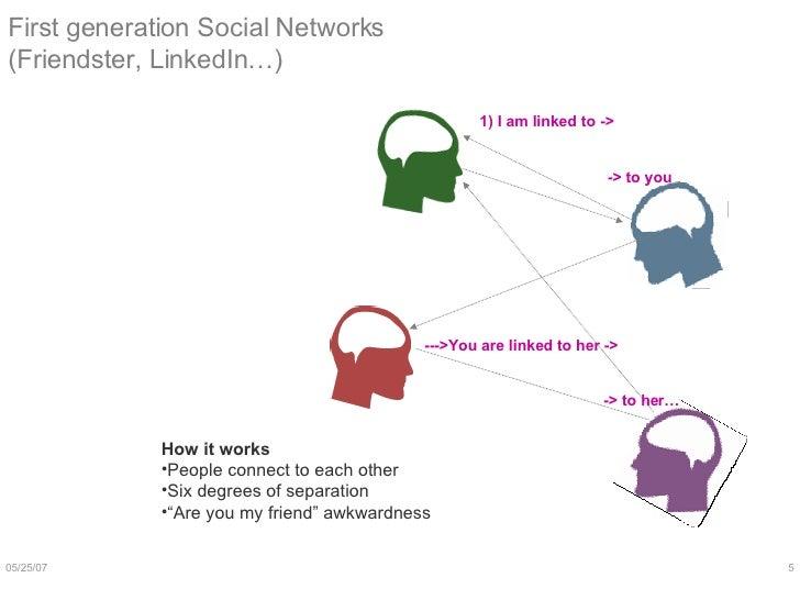 First generation Social Networks (Friendster, LinkedIn…) <ul><li>How it works </li></ul><ul><li>People connect to each oth...