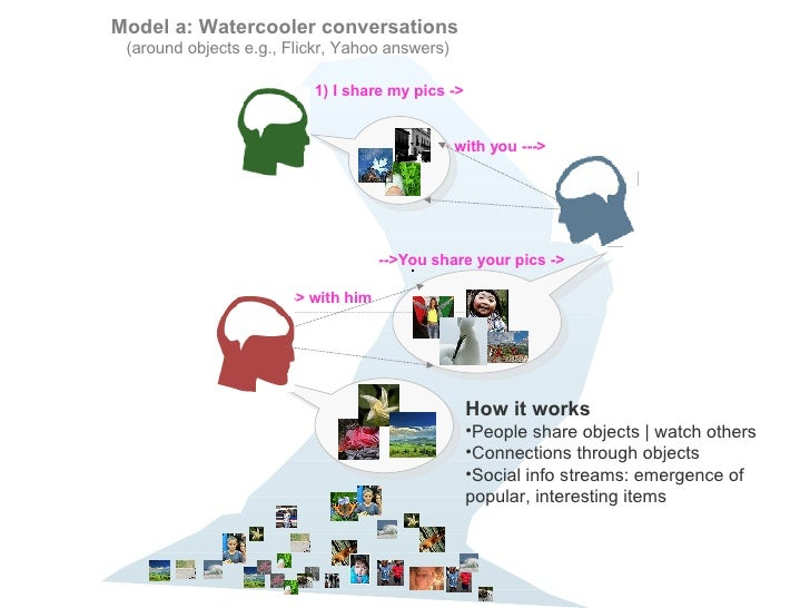 Model a: Watercooler conversations  (around objects e.g., Flickr, Yahoo answers) 1) I share my pics ->   -> with you ---> ...