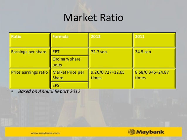 maybank bhd financial performance analyis Formed in 1960, malayan banking berhad (maybank) operates more than 2,400  branches across 20  source: maybank annual reports 3.