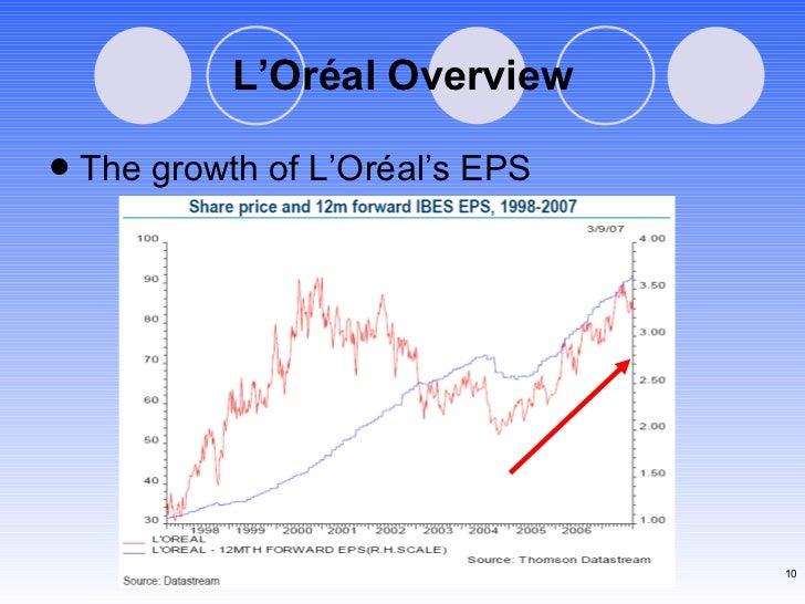 L'Or éal Overview <ul><li>The growth of L'Or éal's EPS </li></ul>