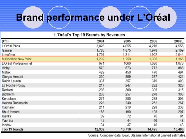 Brand performance under L'Oréal