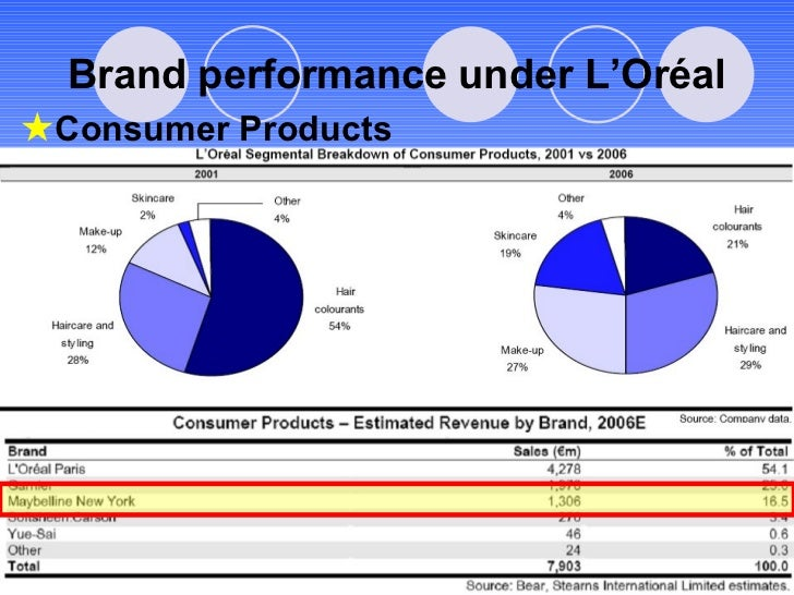 Brand performance under L'Or é al Consumer Products