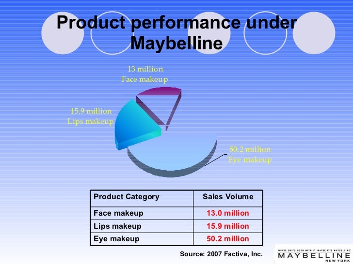 Product performance under Maybelline Source: 2007 Factiva, Inc. 50.2 million Eye makeup 15.9 million Lips makeup 13.0 mill...