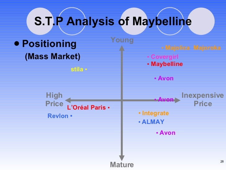 conclusion of maybelline