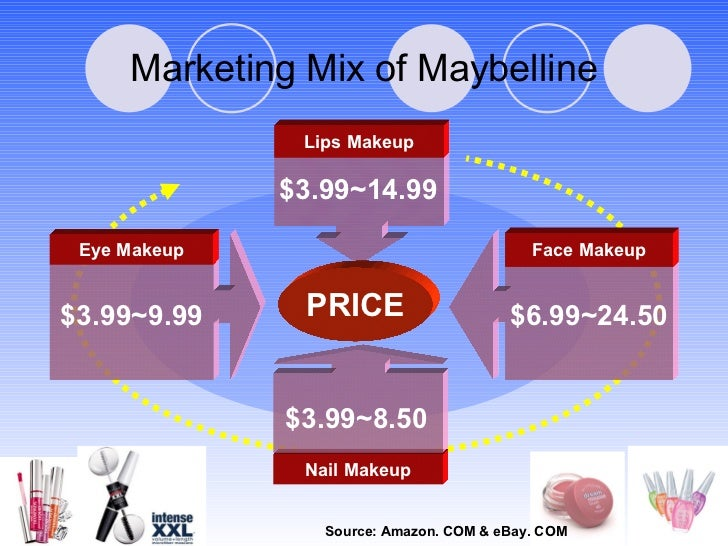 Nail Makeup Lips Makeup Eye Makeup Face Makeup $3.99~9.99 PRICE Marketing Mix of Maybelline $3.99~14.99 $6.99~24.50 $3.99~...