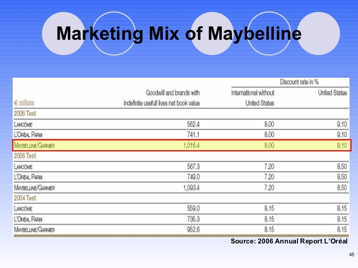 Marketing Mix of Maybelline Source: 2006 Annual Report L'Or éal