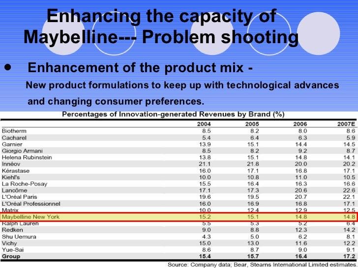 Enhancing the capacity of Maybelline--- Problem shooting <ul><li>Enhancement of the product mix - </li></ul><ul><li>New pr...