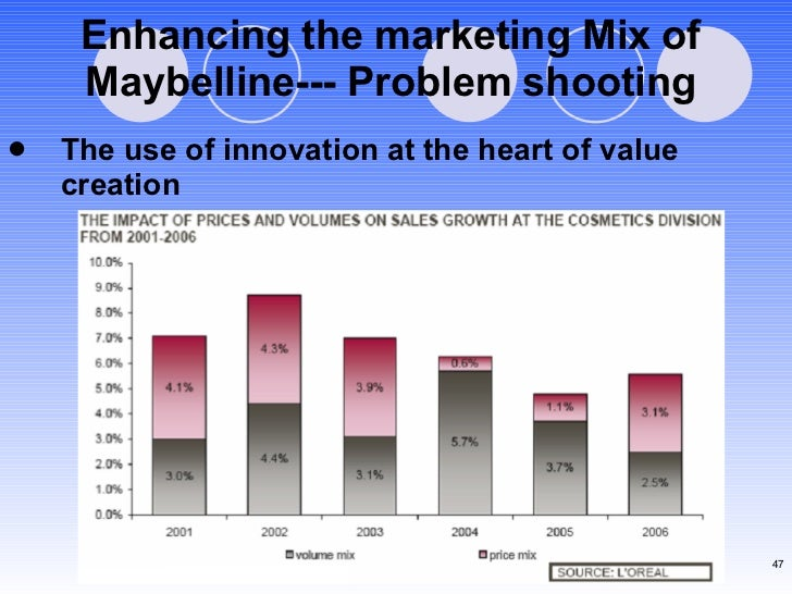 Enhancing the marketing Mix of Maybelline--- Problem shooting <ul><li>The use of innovation at the heart of value creation...