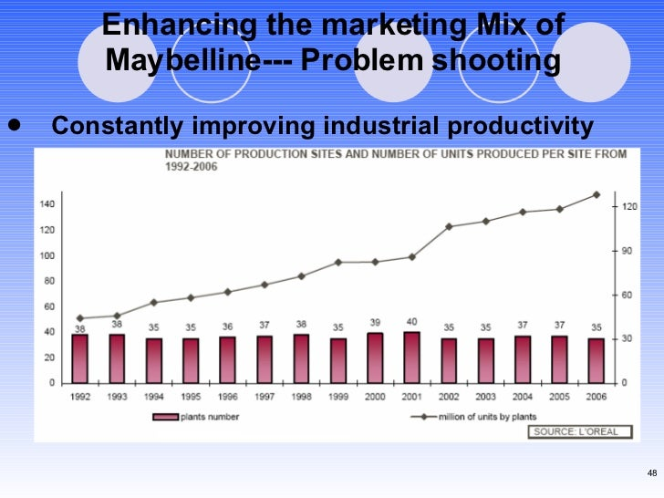 Enhancing the marketing Mix of Maybelline--- Problem shooting <ul><li>Constantly improving industrial productivity </li></ul>
