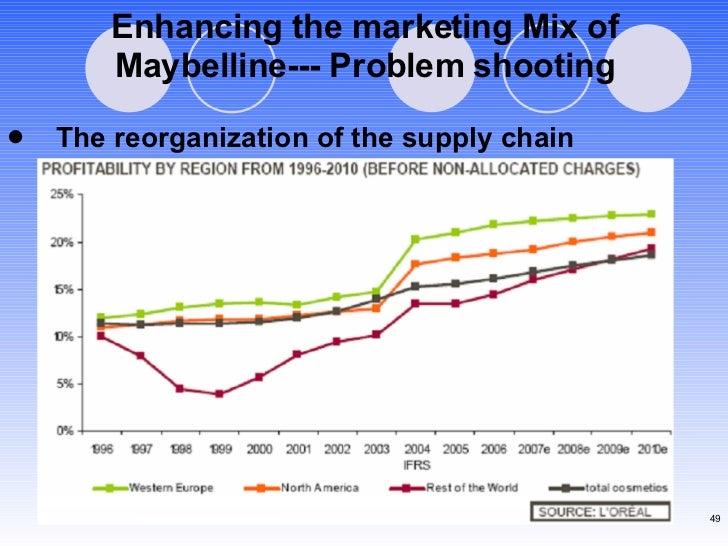 Enhancing the marketing Mix of Maybelline--- Problem shooting <ul><li>The reorganization of the supply chain </li></ul>