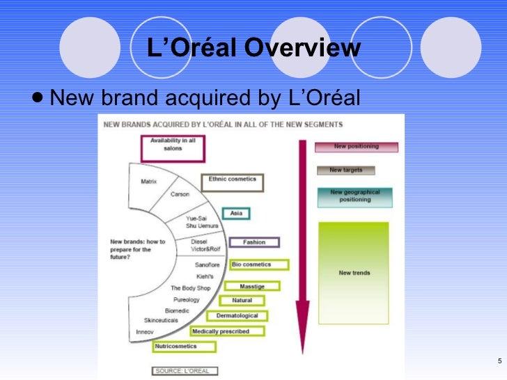 L'Oréal Overview <ul><li>New brand acquired by L'Or éal </li></ul>