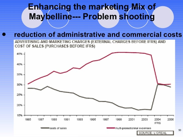 Enhancing the marketing Mix of Maybelline--- Problem shooting <ul><li>reduction of administrative and commercial costs </l...