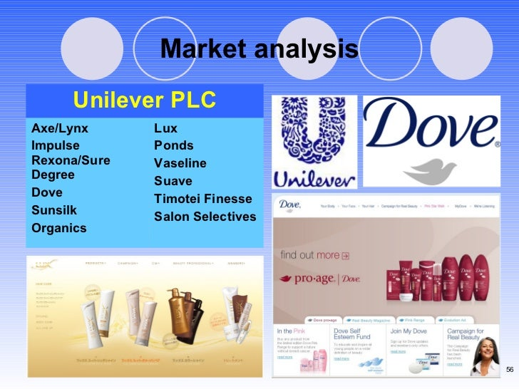 Market analysis Lux  Ponds  Vaseline  Suave  Timotei Finesse Salon Selectives Axe/Lynx  Impulse Rexona/Sure Degree  Dove  ...