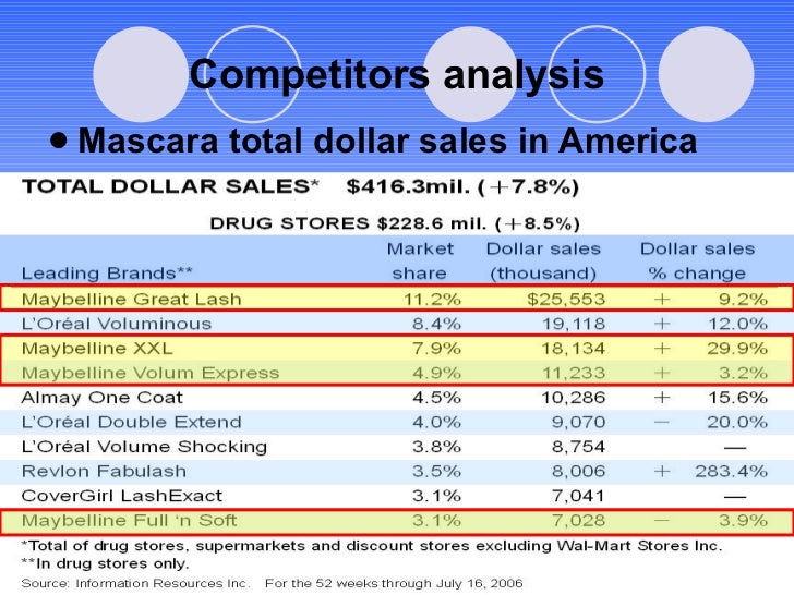 Competitors analysis <ul><li>Mascara total dollar sales in America </li></ul>
