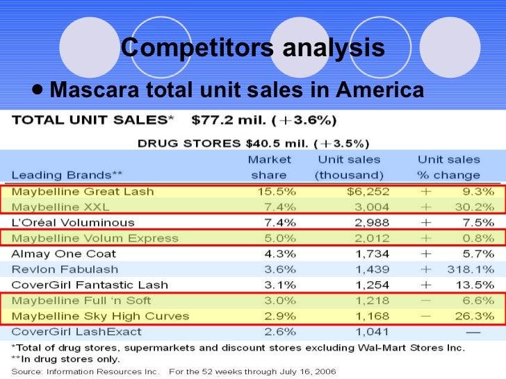 Competitors analysis <ul><li>Mascara total unit sales in America </li></ul>