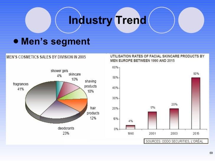 Industry Trend <ul><li>Men's segment </li></ul>