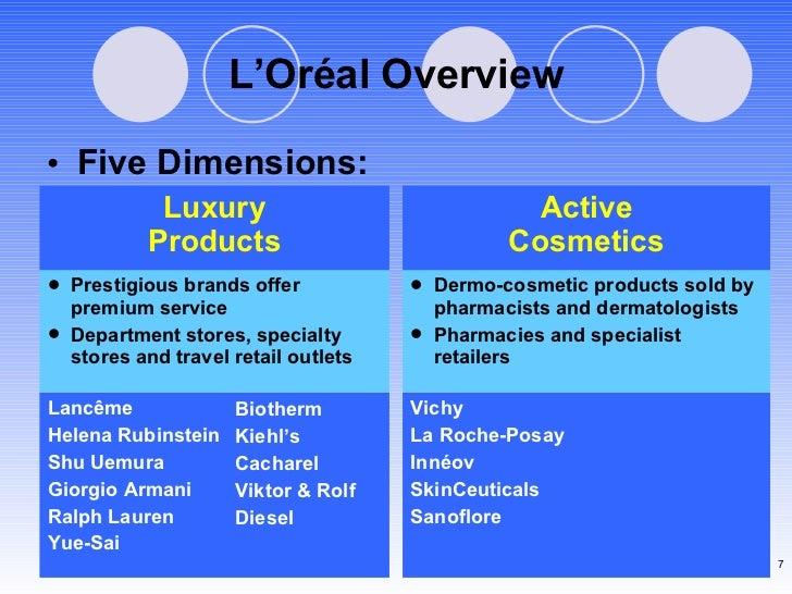 L'Or éal Overview Biotherm Kiehl's Cacharel Viktor & Rolf Diesel <ul><li>Five Dimensions: </li></ul>Lancême Helena Rubinst...