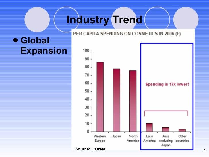 <ul><li>Global  Expansion </li></ul>Industry Trend Source: L'Or éal