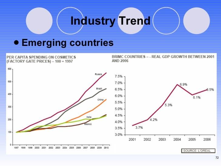 Industry Trend <ul><li>Emerging countries </li></ul>