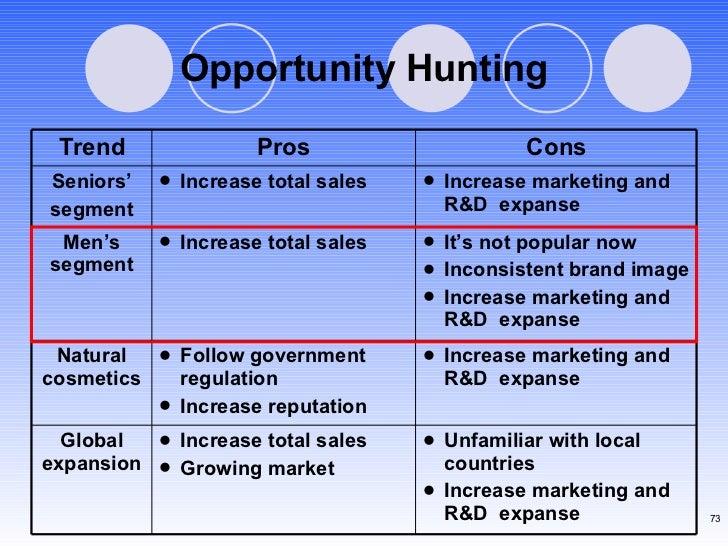 Opportunity Hunting <ul><li>Unfamiliar with local countries </li></ul><ul><li>Increase marketing and R&D  expanse </li></u...