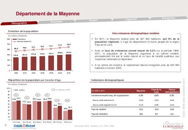 10 janvier 2015 - Bureau | HJ | PAP | MM Département de la Mayenne 0 Evolution de la population En milliers d'habitants  ...