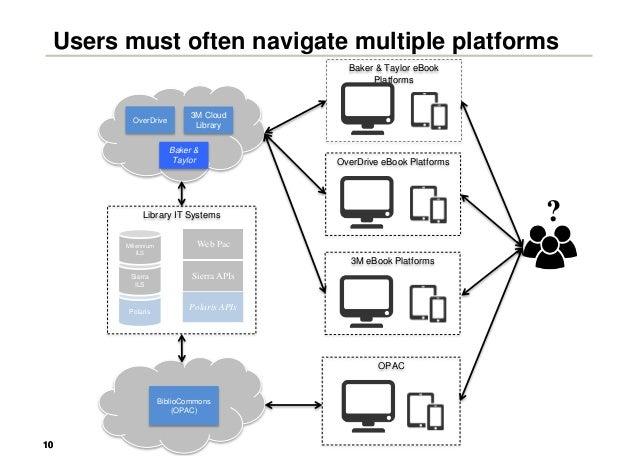 1010 Users must often navigate multiple platforms Baker & Taylor eBook Platforms OverDrive 3M Cloud Library Baker & Taylor...