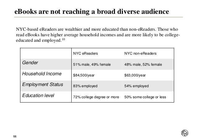 1111 eBooks are not reaching a broad diverse audience NYC-based eReaders are wealthier and more educated than non-eReaders...