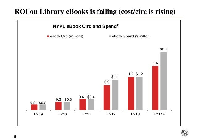 1313 ROI on Library eBooks is falling (cost/circ is rising) 0.2 0.3 0.4 0.9 1.2 1.6 $0.2 $0.3 $0.4 $1.1 $1.2 $2.1 FY09 FY1...