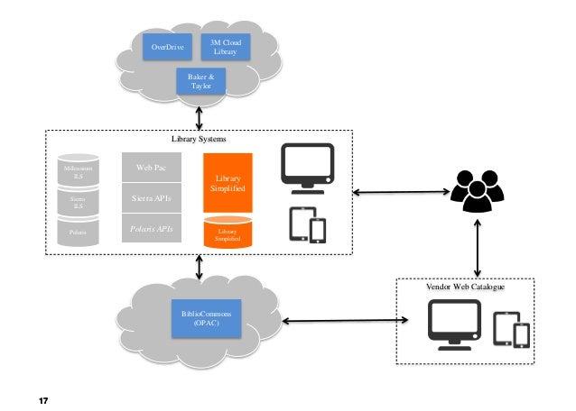 1717 OverDrive 3M Cloud Library Baker & Taylor Polaris Sierra ILS Sierra APIs Polaris APIs Library Systems Millennium ILS ...