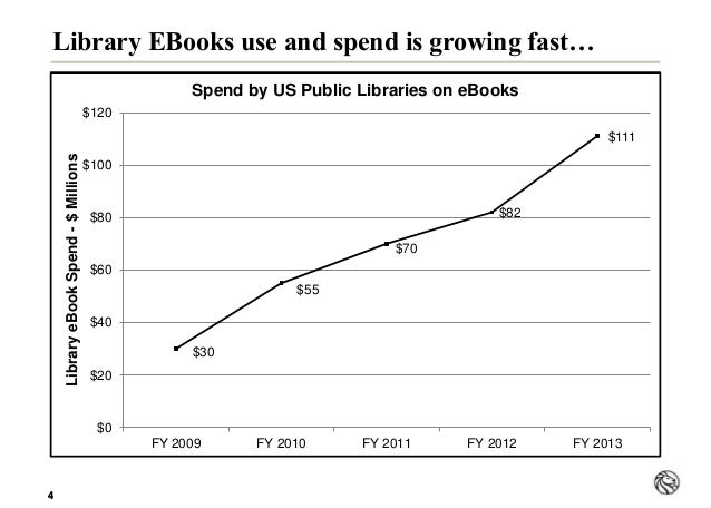 44 Library EBooks use and spend is growing fast… $30 $55 $70 $82 $111 $0 $20 $40 $60 $80 $100 $120 FY 2009 FY 2010 FY 2011...