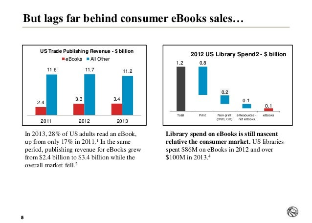 55 But lags far behind consumer eBooks sales… Library spend on eBooks is still nascent relative the consumer market. US li...